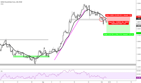 GBPCHF: Rolling over