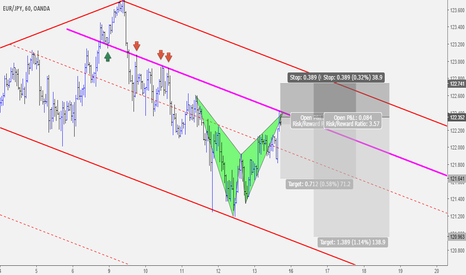 EURJPY: EURJPY Bearish Bat Pattern Completion