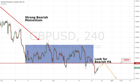 GBPUSD: GBP/USD 4H Short Opportunity Forming
