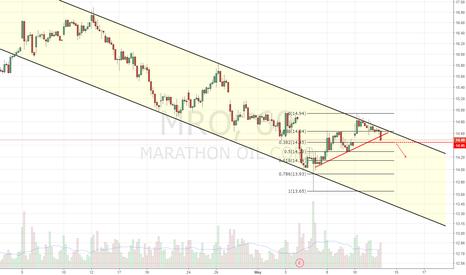 MRO: Descending Channel, short setup
