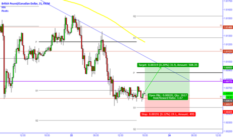 GBPCAD: GBPCAD Long 15m