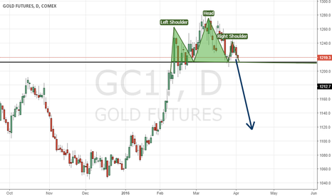 GC1!: Head and Shoulders