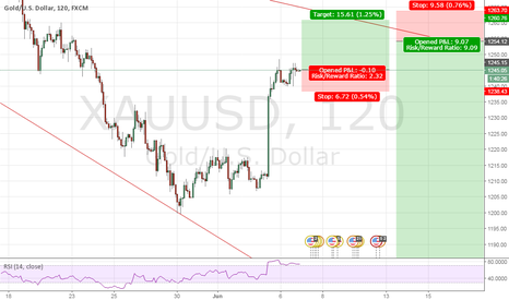 XAUUSD: Short buy and long sell Trade