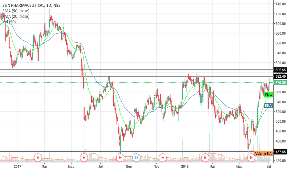 SUNPHARMA: Short SUNPHARMA around 585 sl 605 trgt 540