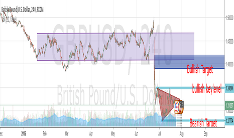GBPUSD: GBPUSD triangle pattern was established
