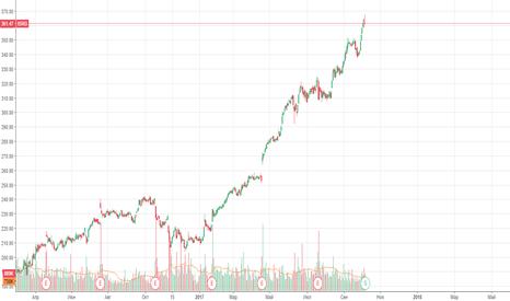 ISRG: Сплит акции в 3 раза на бычьем тренде- покупка