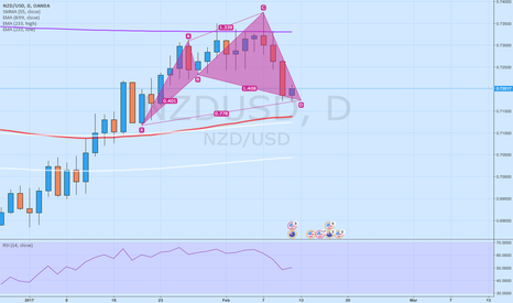 NZDUSD: Daily Cypher in NZDUSD