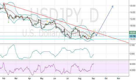 USDJPY: USDJPY bearish???