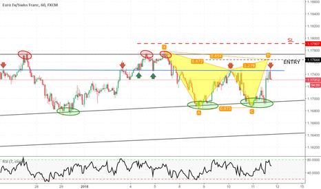 EURCHF: EURCHF FORMAZIONE GARTLEY ALL'INTERNO DI TRIANGOLO DISCENDENTE