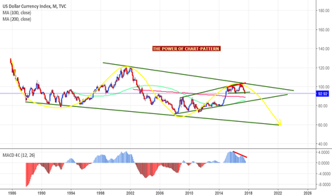 DXY: dxy down trend