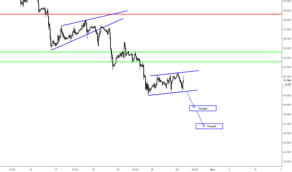 WTICOUSD: US OIL / SHORT OPPORTUNITY / H1