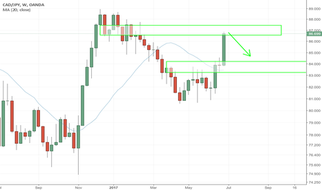 CADJPY: CADJPY - WEEKEND ANALYSIS - POSSIBLE SHORTS