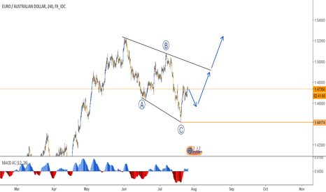 EURAUD: ABC PATTERN IN EURAUD - 4H CHART