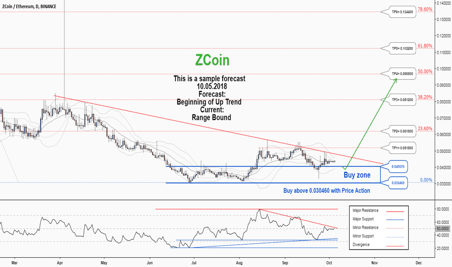 XZCETH: There is a possibility for the beginning of an uptrend in XZCETH