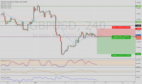 GBPUSD: GBPUSD retrace on 4hr downtrend - SHORT