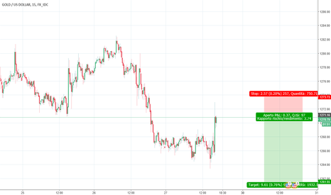 XAUUSD: Short sul Gold