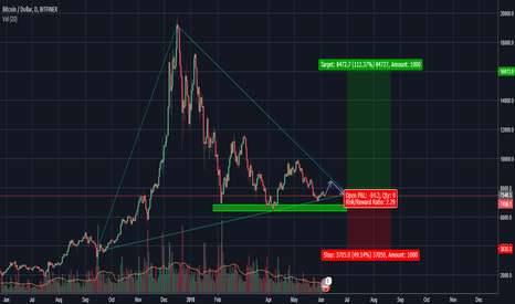 BTCUSD: Potential breakout/breakdown for BTC over the coming months