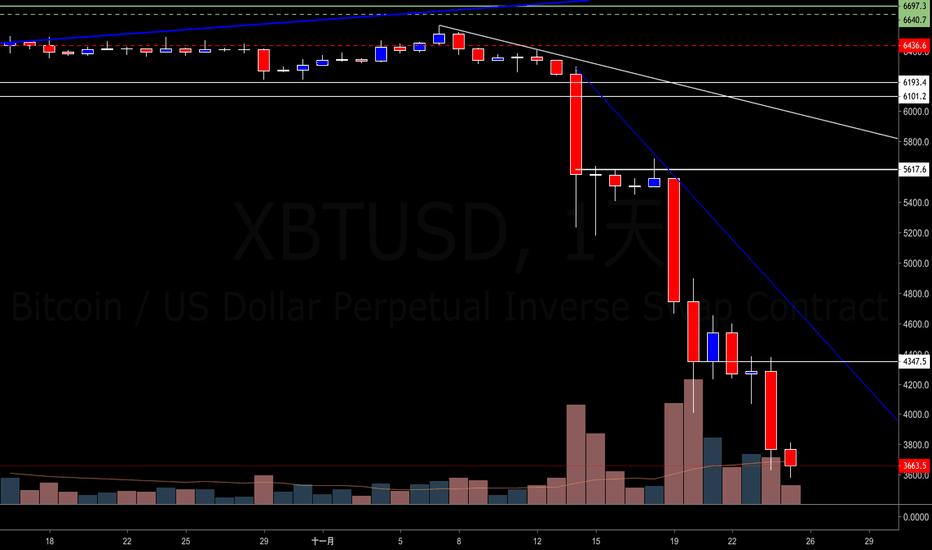 XBTUSD: 比特幣兌美元(BTCUSD)-幣圈專屬-金融本質-充滿誘惑的噪音