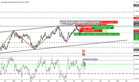 AUDCAD: Hypotetical forecast