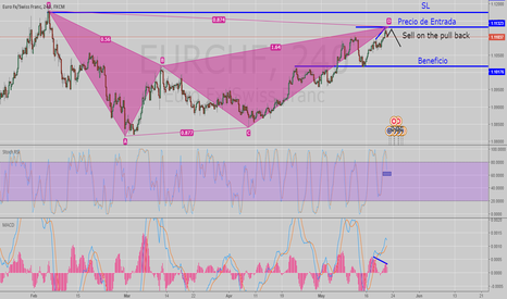 EURCHF: EURCHF on Bearish Bat-H4 looking for short