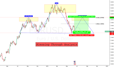 EURUSD: Its time for EUR