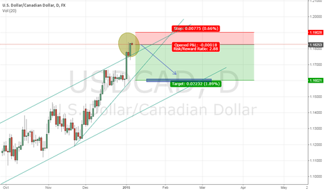 USDCAD: Channel break correction