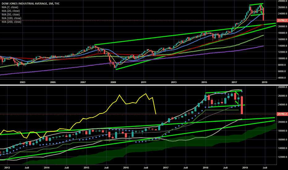 DJI: Dow Jones : direct vers la MM50 mensuelle