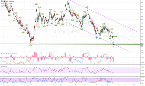 USOIL: going to 40