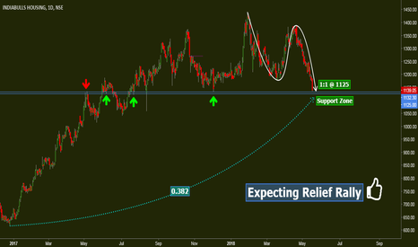 IBULHSGFIN: IBulHsg: Expecting Relief Rally