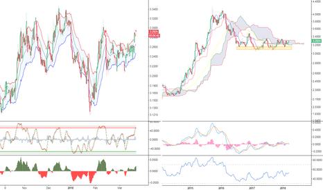 USDBRL: USD/BRL: Buyers Return