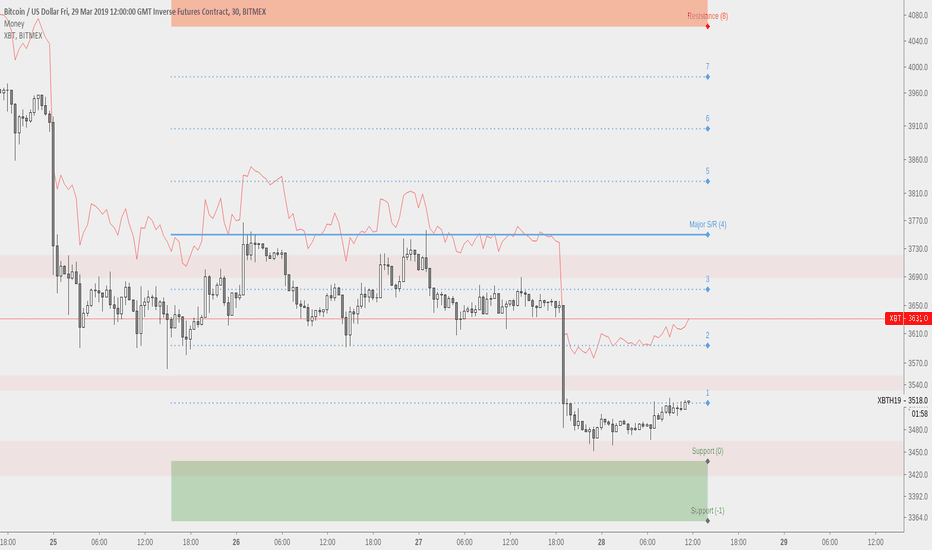 XBTH19: XBTH19 - Long post-December futures expiry discount gap future