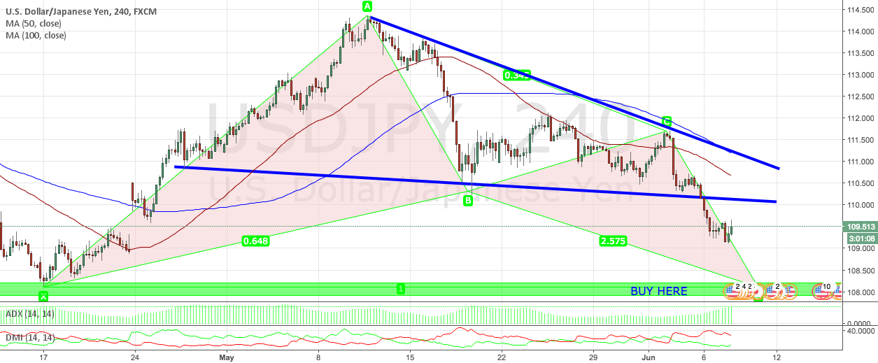 USDJPY 1H TECHNICAL ANALYSIS - LONG AT 108.30