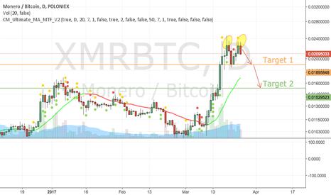 XMRBTC: XMR Possible Double Top