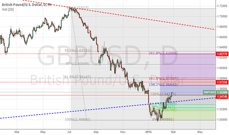 GBPUSD: G/U short term long