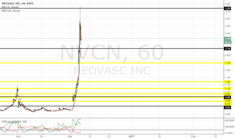 NVCN: no support at these levels. trade carefully.