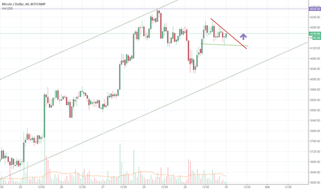 BTCUSD: Short Term Falling Wedge BTCUSD