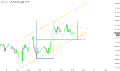 AUDUSD: aud usd up trend ?