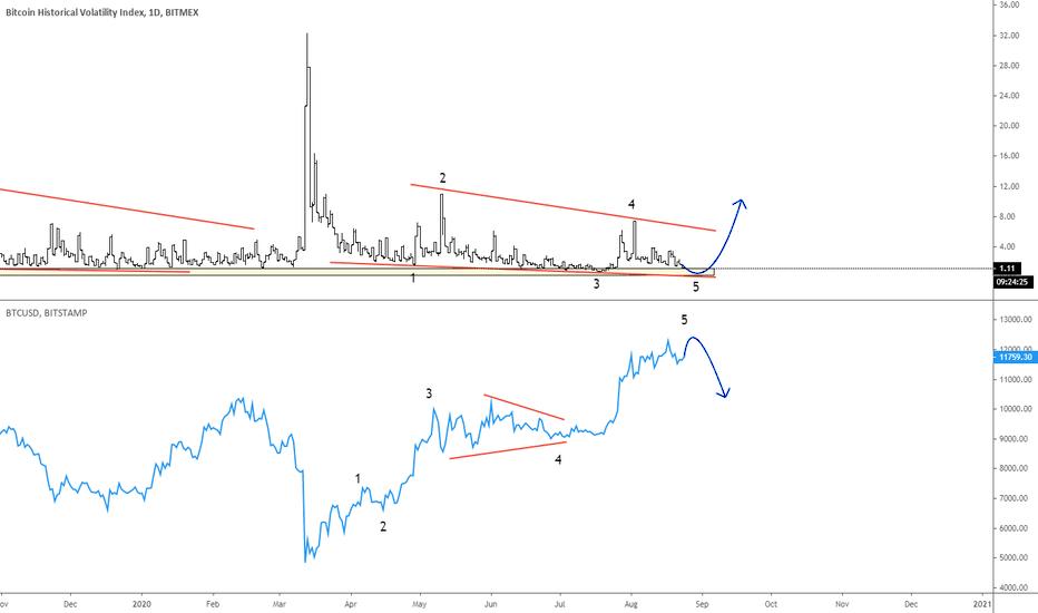 bitcoin market 24 valandos