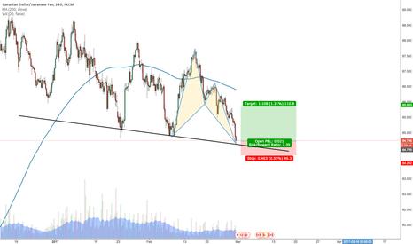 CADJPY: Bullish bat pattern formation #CADJPY