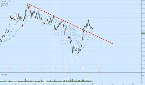 BIDU: Nice bounce of that trendline