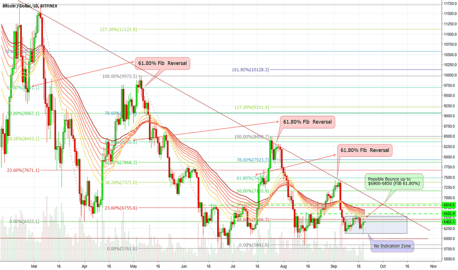 BTCUSD: BITCOINUSD Something big is going to happen after a long time