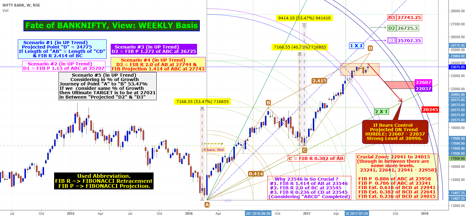 Fate of BANKNIFTY, View: WEEKLY Basis