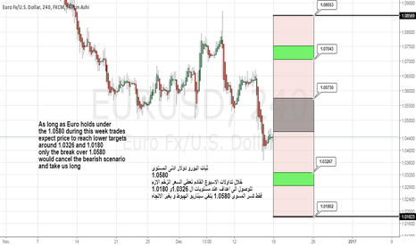 EURUSD: euro weekly cycle