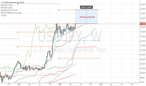 USDJPY: Long term holders