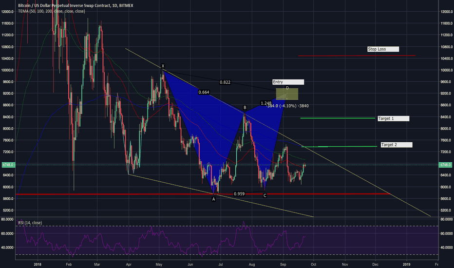 XBTUSD: Potential Bearish Gartley Pattern