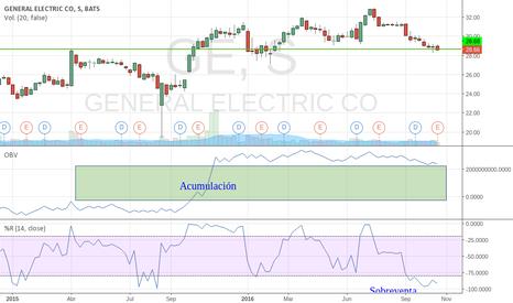 GE: GE con fuerte acumulación divergente con su sobre venta