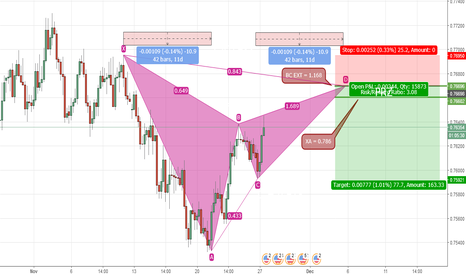AUDUSD: AUD/USD Potential Gartley Pattern