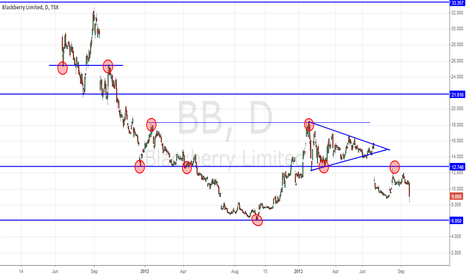 BB: Trading Support and Resistance -- Horizontal Lines