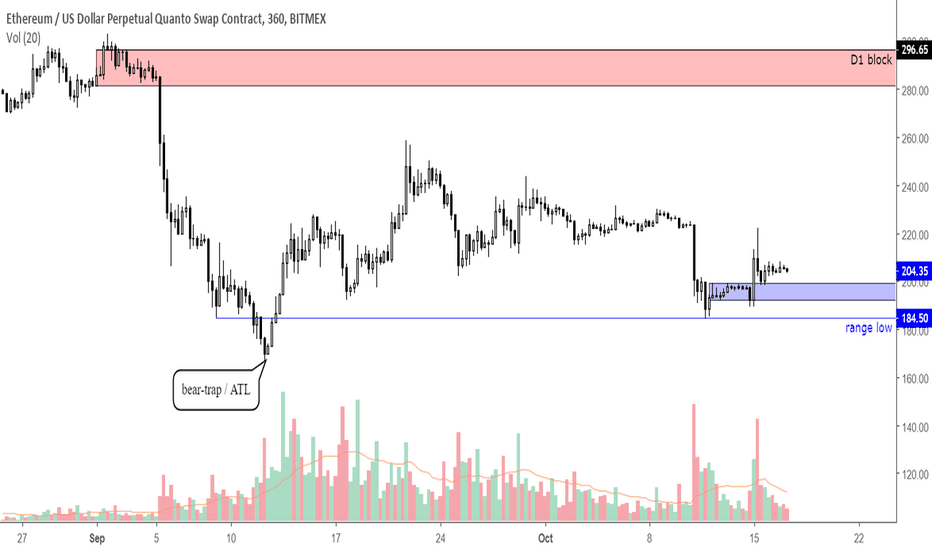 ETHUSD: $ETH zoomed out picture, 290$ if blue box holds.