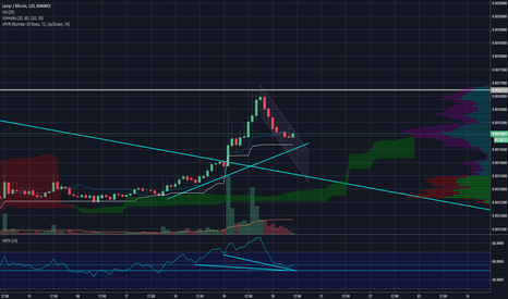 LUNBTC: LUN Ready for Breakout